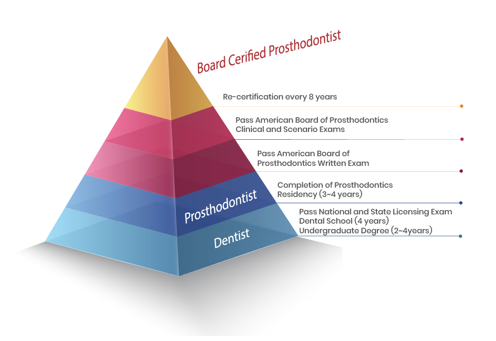 Prosthodontist Educational pyramid used by Seattle dentist at Pacific Modern Dentistry